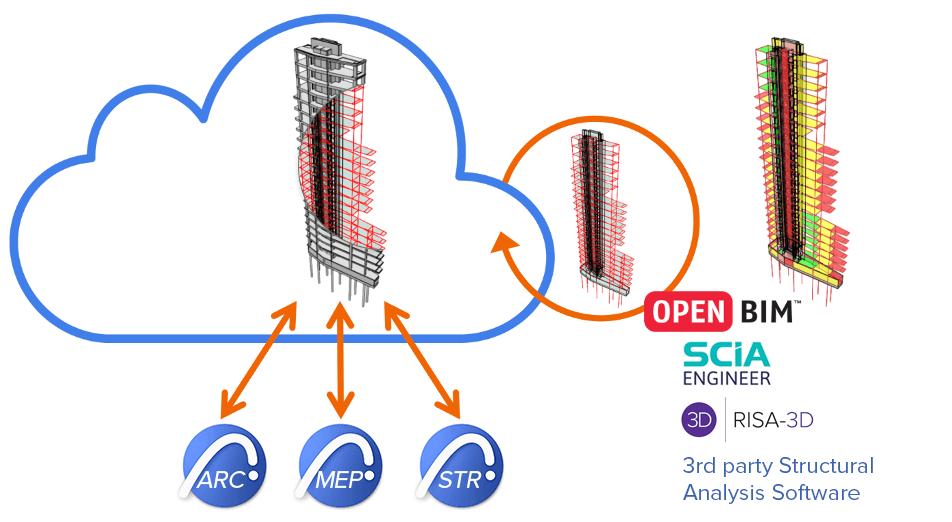 Modélisation et vérification des structures intégrées